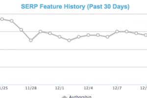 authorship csökkenés