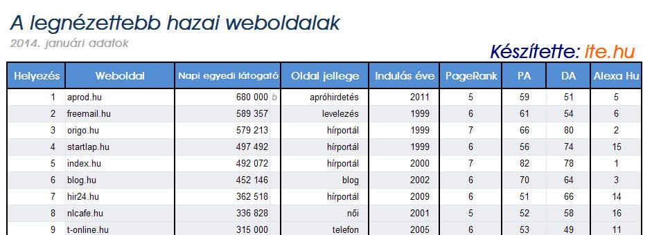 A legnézettebb hazai weboldalak listája