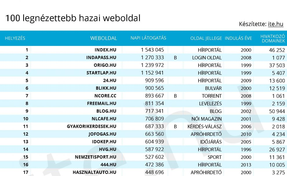 A legnézettebb hazai weboldalak rangsora 2018-ban - ITE.hu 57ee197f81