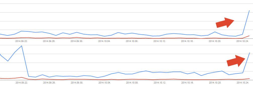 Google Panda algoritmus gyógyulás október 25
