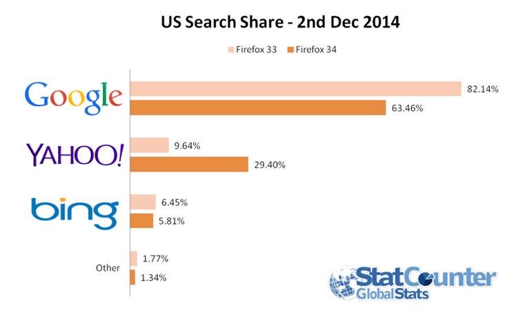 Google piaci részesedése