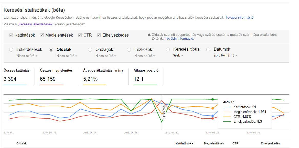 Itt az új Search Analytics, avagy keresési statisztikák