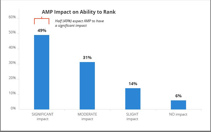 amp oldalak hatása