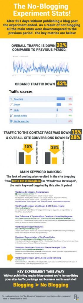 bloggolás hatása