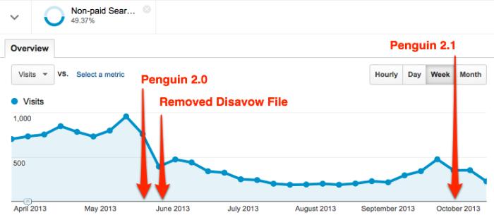 Pingvin-disavow tool
