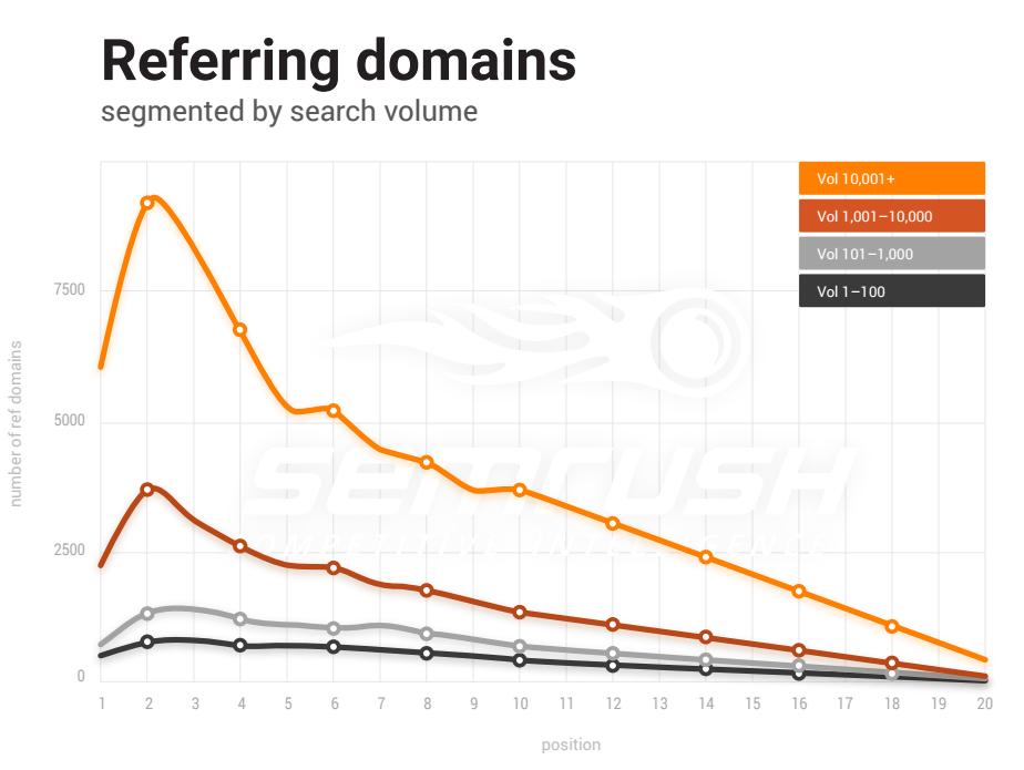 semrush-5-domains